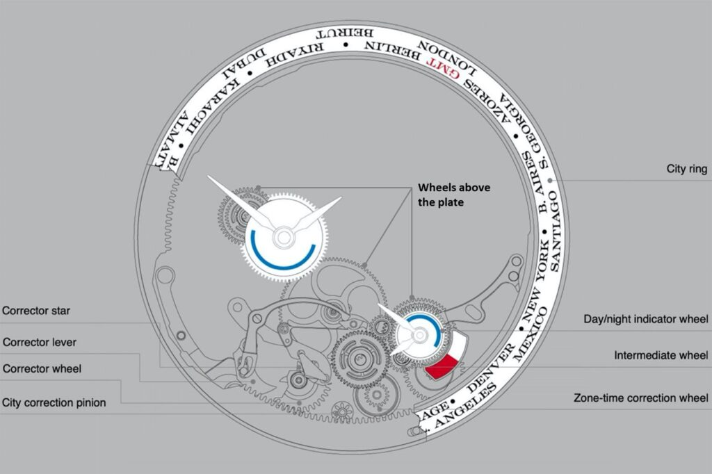 a lange sohne lange 1 timezone daylight saving and city ring pusher explanation