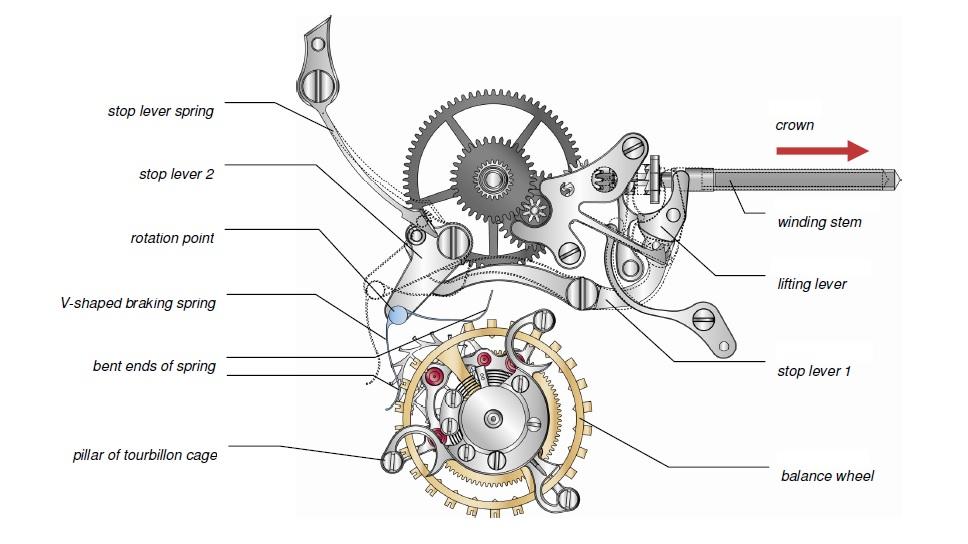 a lange söhne caliber l042.1 tourbillon hacking mechanism diagram