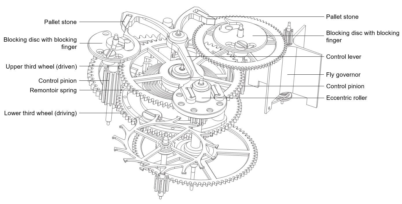 zeitwerk calibre l043 remontoire mechanism diagram
