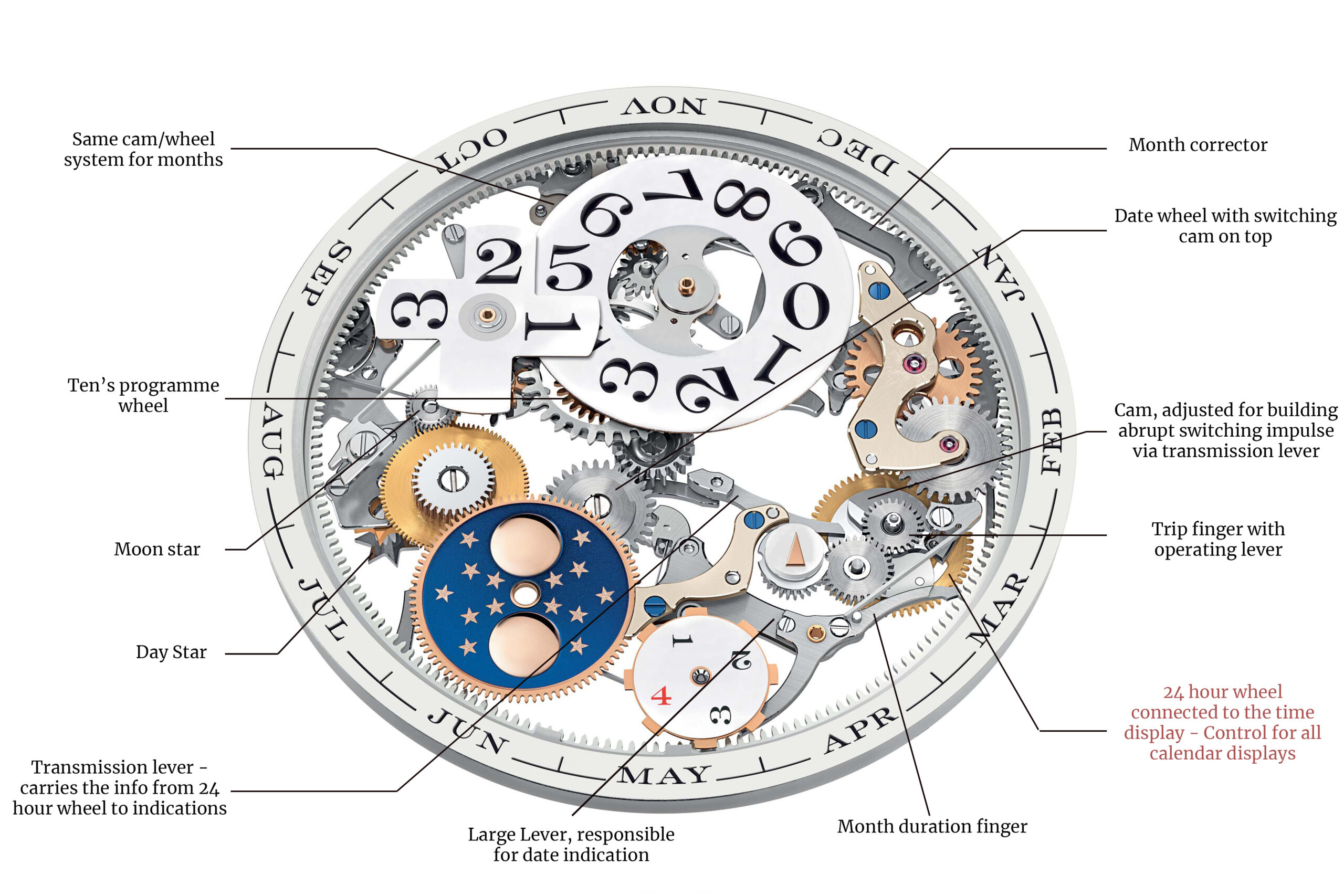 Lange 1 Perpetual Calendar Mechanism Explanation