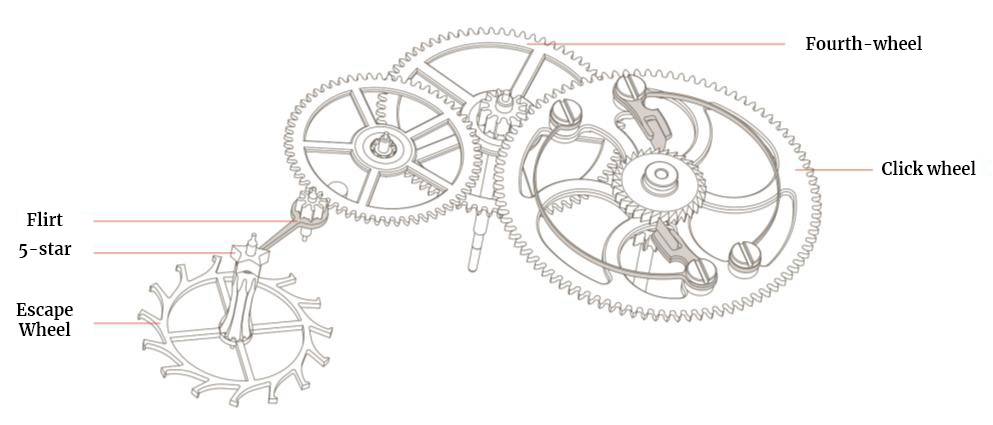 Homage to Walter Lange caliber L1924 movement diagram
